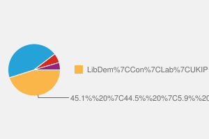2010 General Election result in Dorset Mid & Poole North
